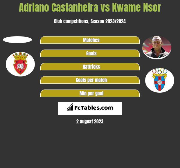 Adriano Castanheira vs Kwame Nsor h2h player stats