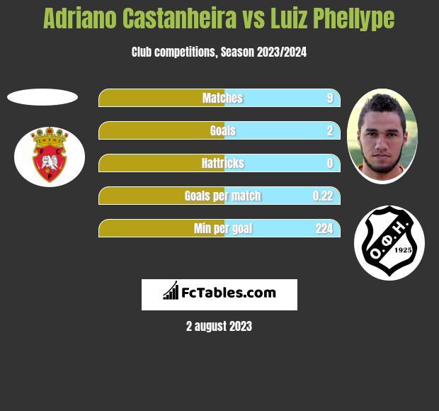 Adriano Castanheira vs Luiz Phellype h2h player stats