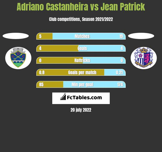 Adriano Castanheira vs Jean Patrick h2h player stats