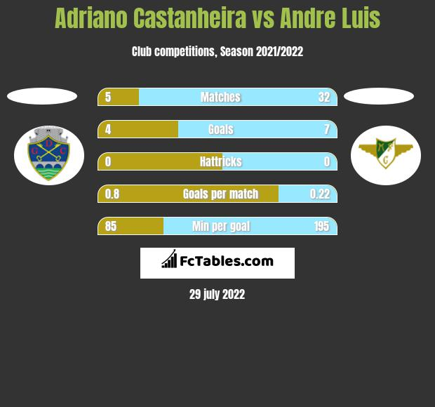 Adriano Castanheira vs Andre Luis h2h player stats
