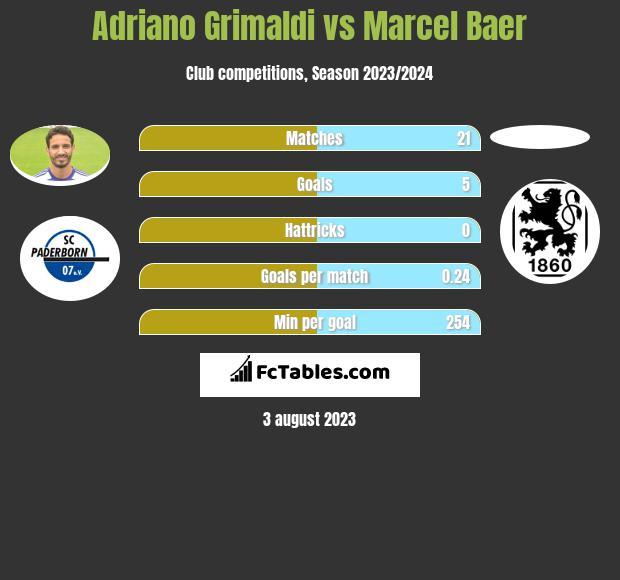 Adriano Grimaldi vs Marcel Baer h2h player stats