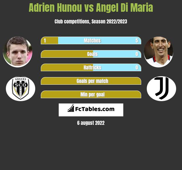 Adrien Hunou vs Angel Di Maria infographic