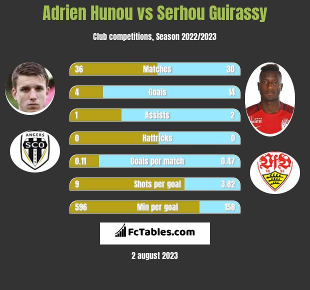 Adrien Hunou vs Serhou Guirassy infographic