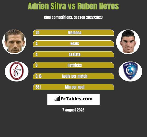 Adrien Silva vs Ruben Neves infographic