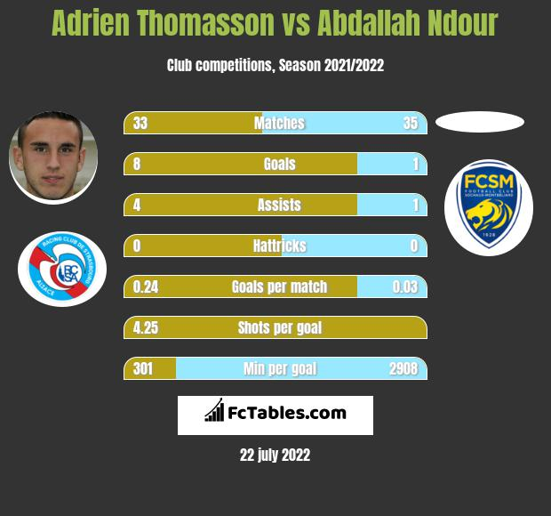 Adrien Thomasson vs Abdallah Ndour infographic