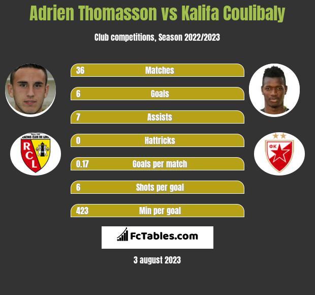 Adrien Thomasson vs Kalifa Coulibaly infographic