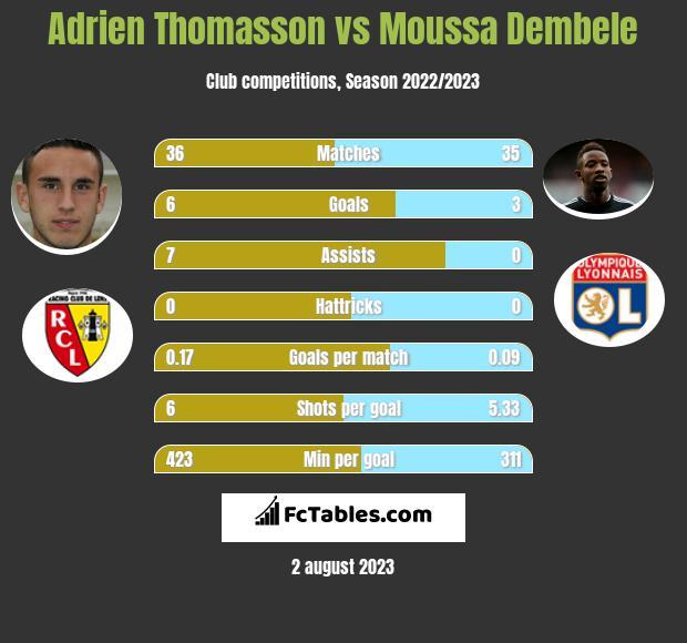 Adrien Thomasson vs Moussa Dembele infographic