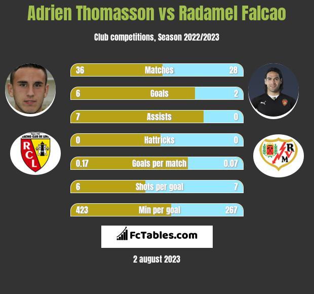 Adrien Thomasson vs Radamel Falcao h2h player stats