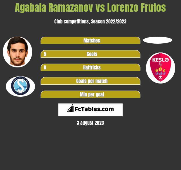 Agabala Ramazanov vs Lorenzo Frutos h2h player stats