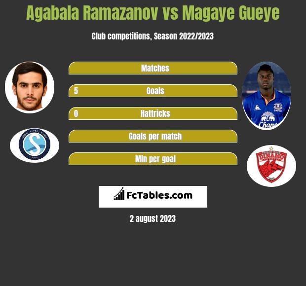 Agabala Ramazanov vs Magaye Gueye h2h player stats