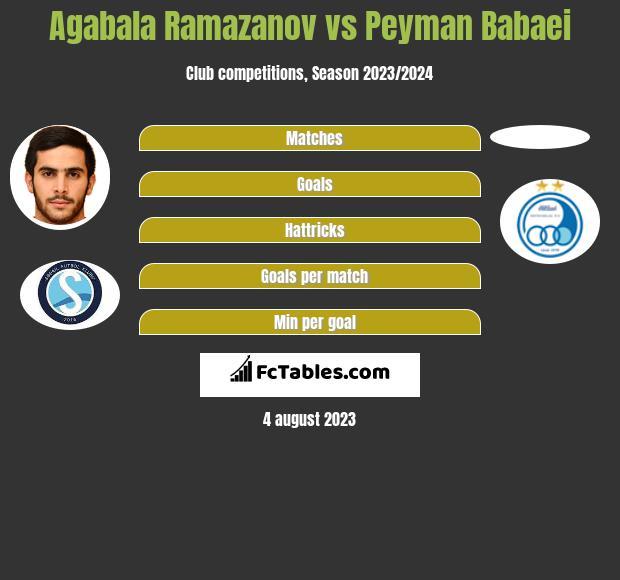 Agabala Ramazanov vs Peyman Babaei h2h player stats