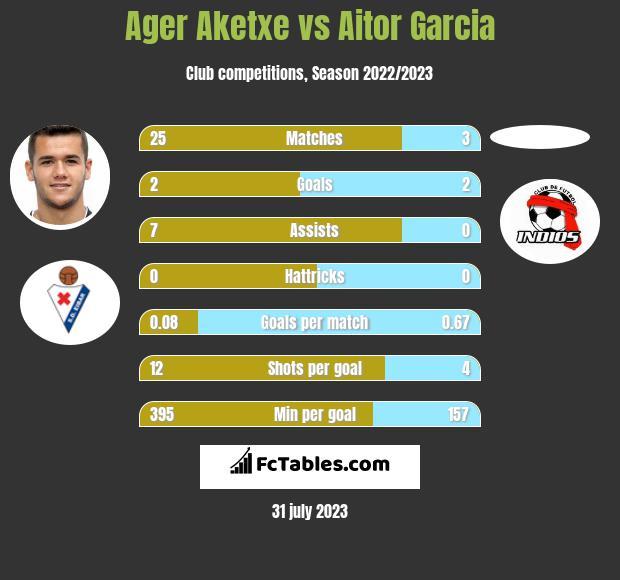 Ager Aketxe vs Aitor Garcia h2h player stats