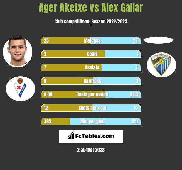 Ager Aketxe vs Alex Gallar h2h player stats