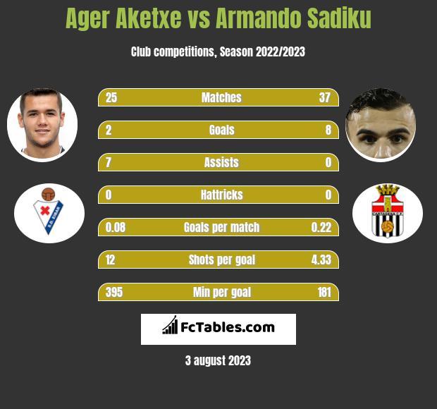 Ager Aketxe vs Armando Sadiku h2h player stats