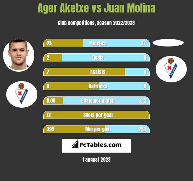Ager Aketxe vs Juan Molina h2h player stats