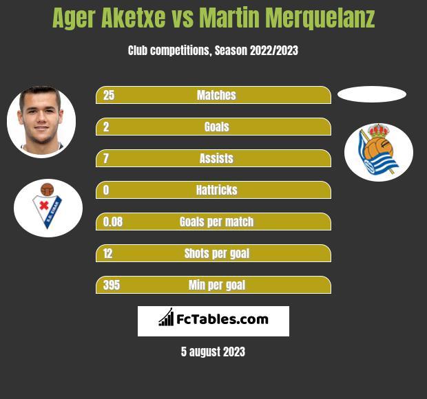 Ager Aketxe vs Martin Merquelanz infographic