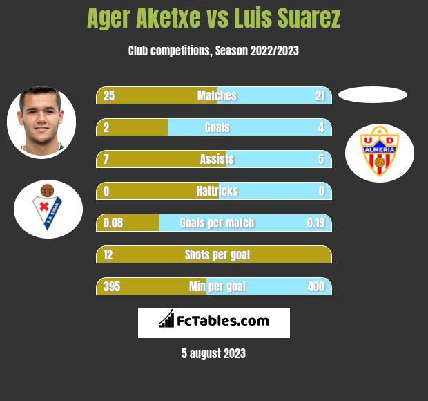 Ager Aketxe vs Luis Suarez h2h player stats