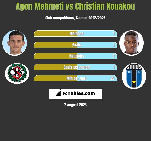 Agon Mehmeti vs Christian Kouakou infographic