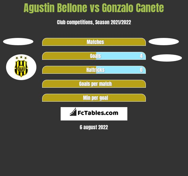Agustin Bellone vs Gonzalo Canete h2h player stats