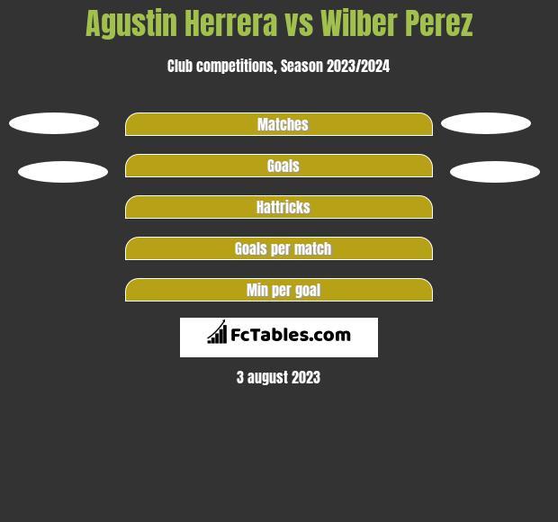 Agustin Herrera vs Wilber Perez h2h player stats