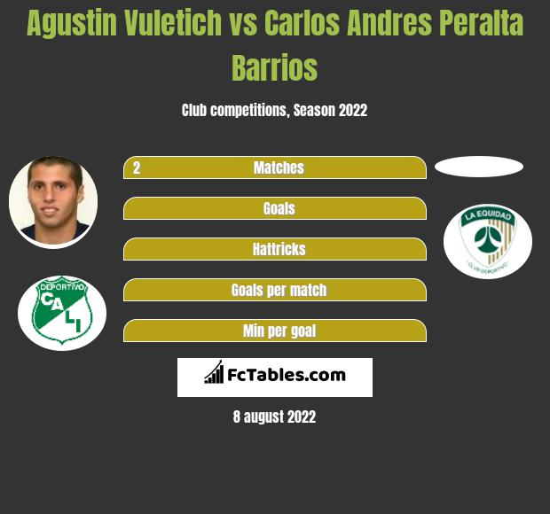 Agustin Vuletich vs Carlos Andres Peralta Barrios h2h player stats