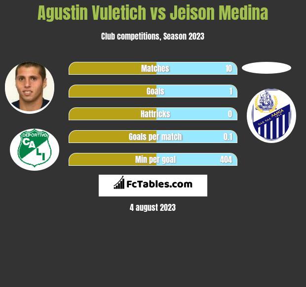 Agustin Vuletich vs Jeison Medina h2h player stats