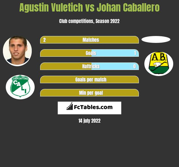 Agustin Vuletich vs Johan Caballero h2h player stats