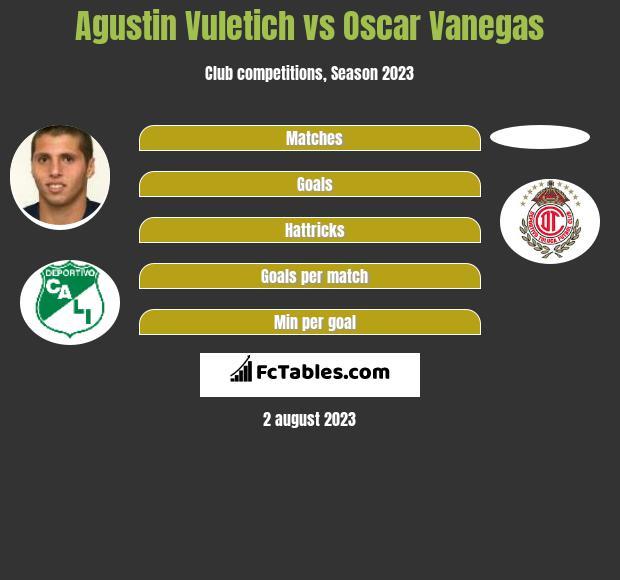 Agustin Vuletich vs Oscar Vanegas h2h player stats
