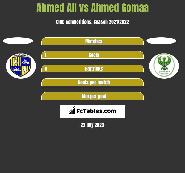 Ahmed Ali vs Ahmed Gomaa h2h player stats