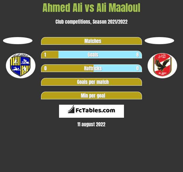 Ahmed Ali vs Ali Maaloul h2h player stats