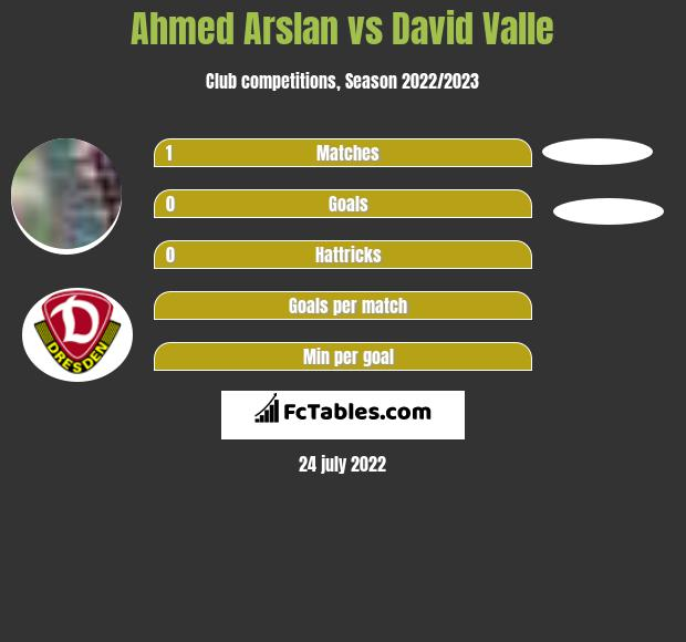 Ahmed Arslan vs David Valle h2h player stats