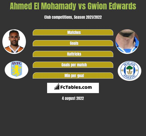 Ahmed El Mohamady infographic statistics for Aston Villa