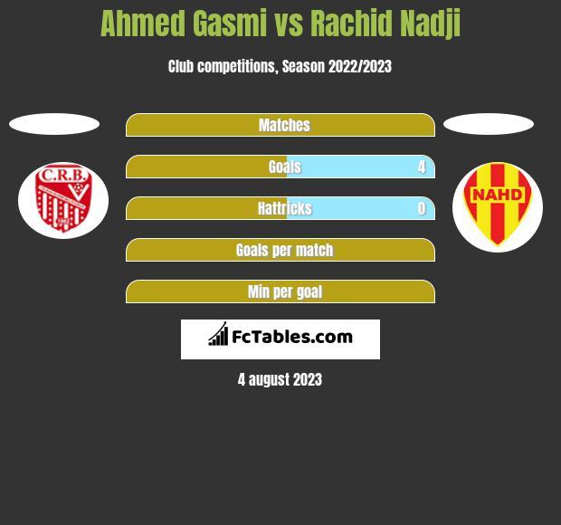 Ahmed Gasmi vs Rachid Nadji h2h player stats