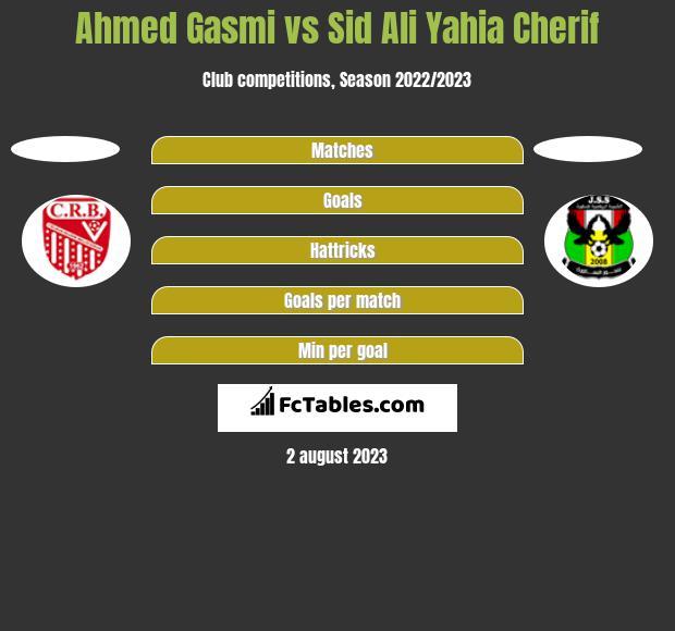 Ahmed Gasmi vs Sid Ali Yahia Cherif h2h player stats