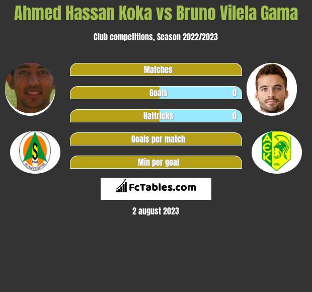 Ahmed Hassan Koka vs Bruno Vilela Gama h2h player stats