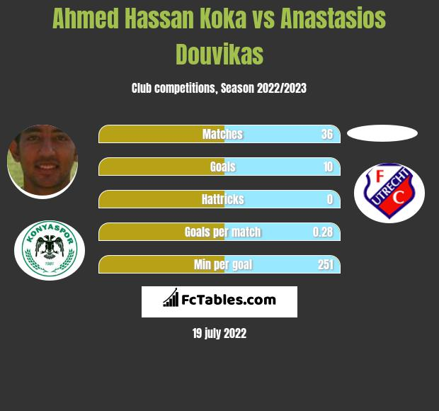 Ahmed Hassan Koka vs Anastasios Douvikas h2h player stats