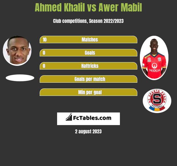 Ahmed Khalil vs Awer Mabil h2h player stats
