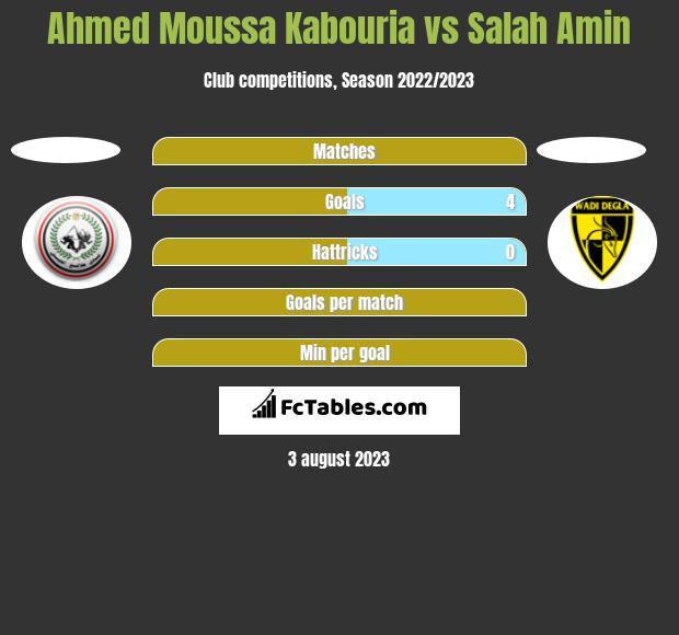 Ahmed Moussa Kabouria vs Salah Amin h2h player stats