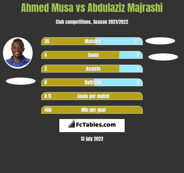 Ahmed Musa infographic statistics for Al Hazm