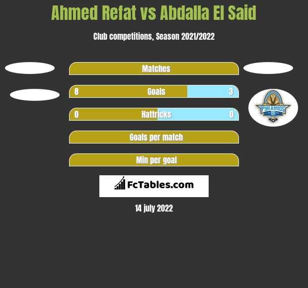 Ahmed Refat vs Abdalla El Said h2h player stats