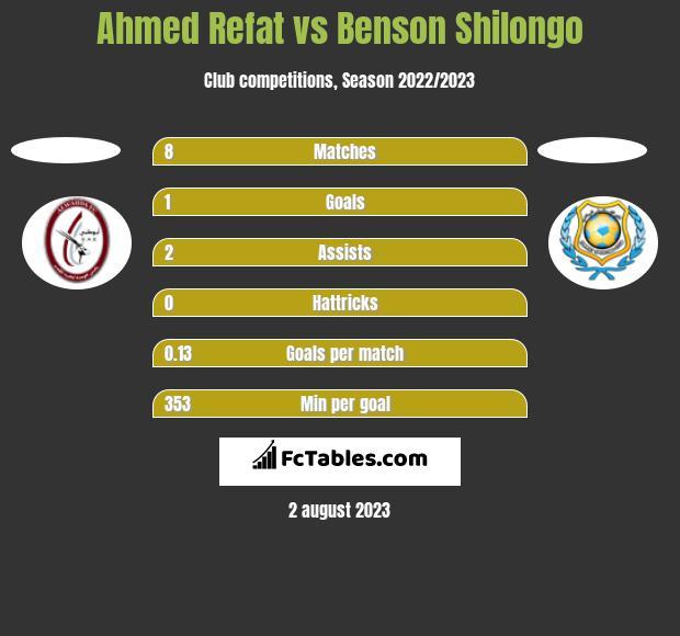 Ahmed Refat vs Benson Shilongo h2h player stats