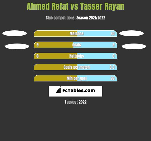 Ahmed Refat vs Yasser Rayan h2h player stats