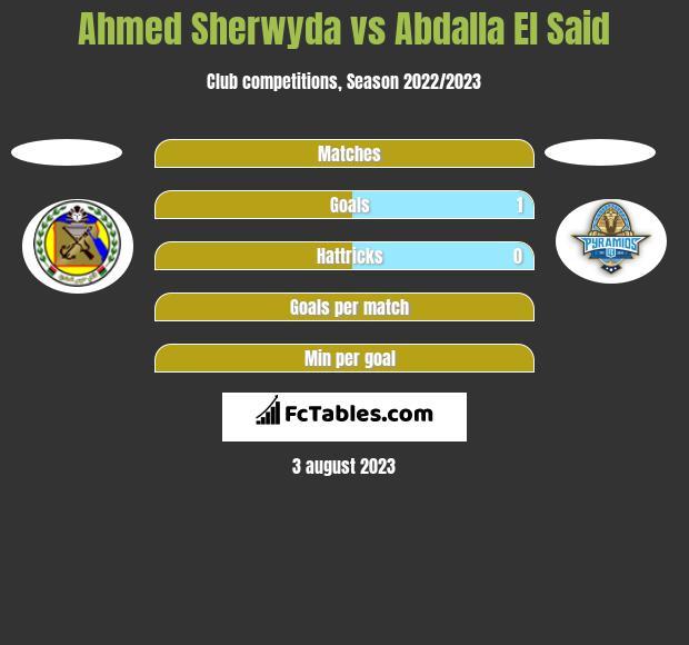 Ahmed Sherwyda vs Abdalla El Said h2h player stats