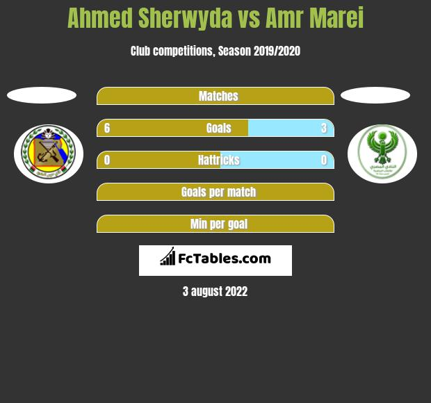 Ahmed Sherwyda vs Amr Marei h2h player stats