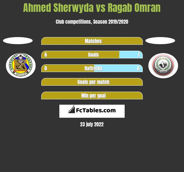 Ahmed Sherwyda vs Ragab Omran h2h player stats