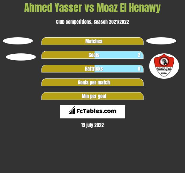 Ahmed Yasser vs Moaz El Henawy h2h player stats