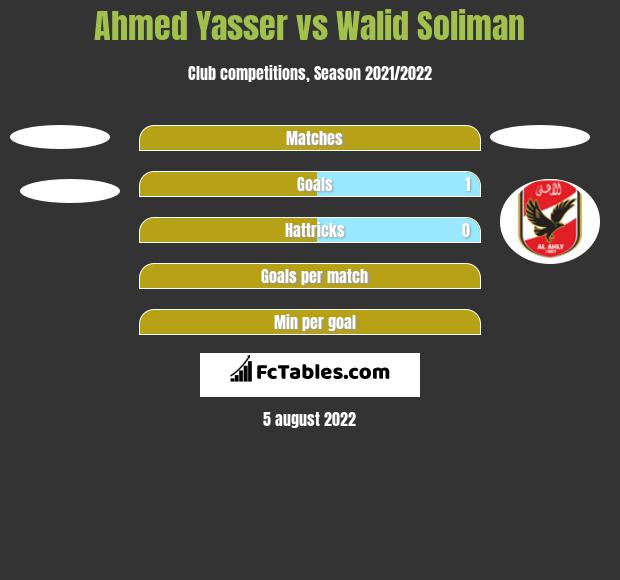 Ahmed Yasser vs Walid Soliman h2h player stats