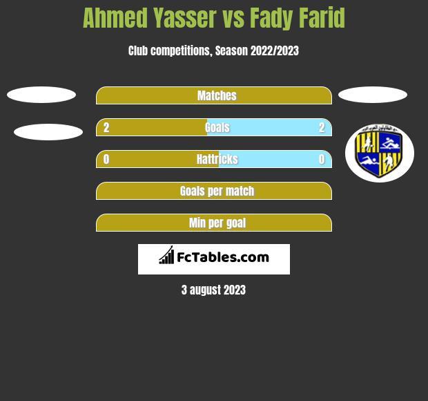 Ahmed Yasser vs Fady Farid h2h player stats