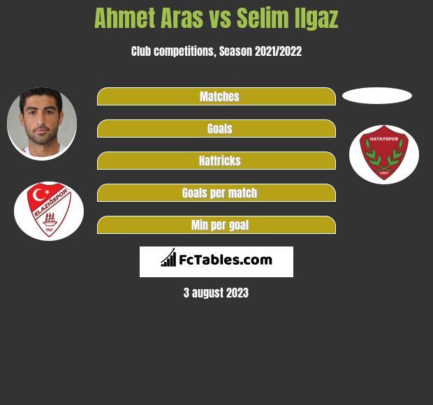 Ahmet Aras vs Selim Ilgaz h2h player stats