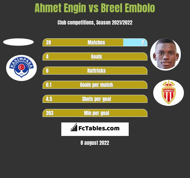 Ahmet Engin vs Breel Embolo h2h player stats